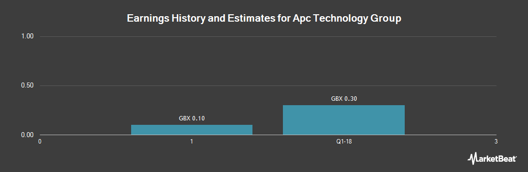 Earnings by Quarter for Apc Technology Group (LON:APC)