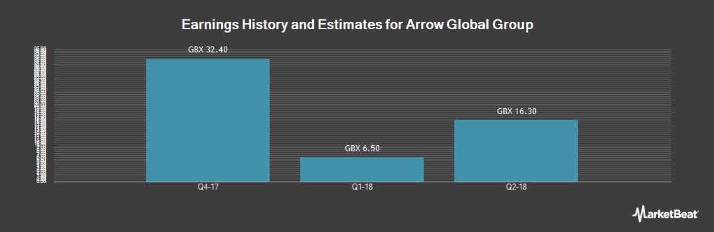 Earnings by Quarter for Arrow Global Group (LON:ARW)