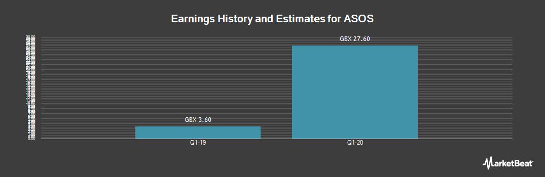 Earnings by Quarter for ASOS plc (LON:ASC)