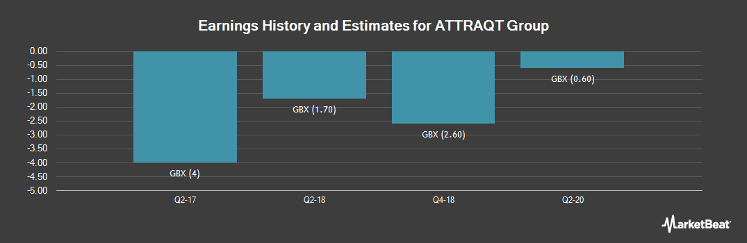 Earnings by Quarter for Attraqt Group (LON:ATQT)