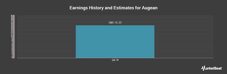 Earnings by Quarter for Augean plc (LON:AUG)