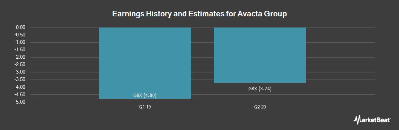 Earnings by Quarter for Avacta Group Plc (LON:AVCT)