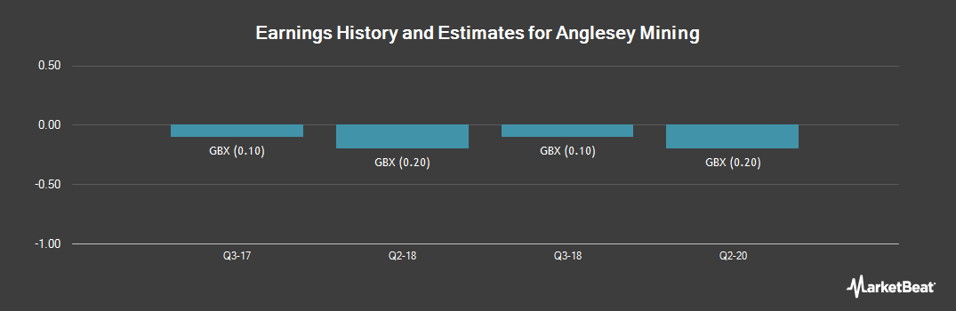 Earnings by Quarter for Anglesey Mining (LON:AYM)
