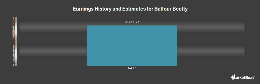 Earnings by Quarter for Balfour Beatty (LON:BBY)