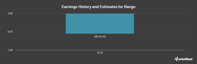 Earnings by Quarter for Bango plc (LON:BGO)