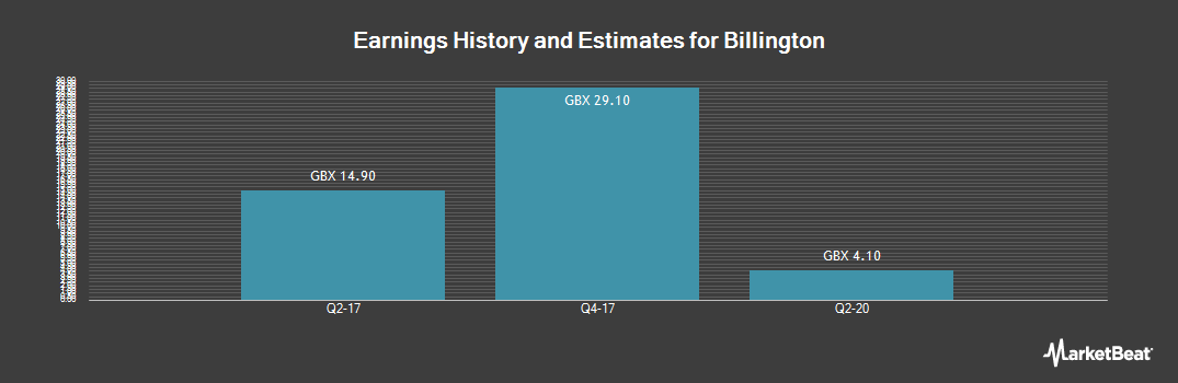 Earnings by Quarter for Billington Holdings PLC (LON:BILN)