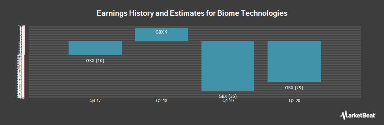 Earnings by Quarter for Biome Technologies plc (LON:BIOM)