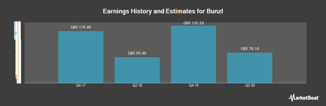 Earnings by Quarter for Bunzl (LON:BNZL)