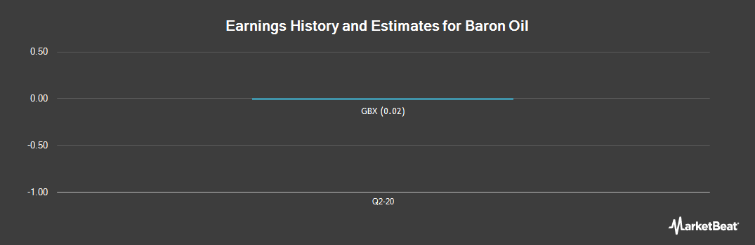 Earnings by Quarter for Baron Oil PLC (LON:BOIL)