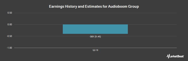 Earnings by Quarter for Audioboom Group PLC (LON:BOOM)