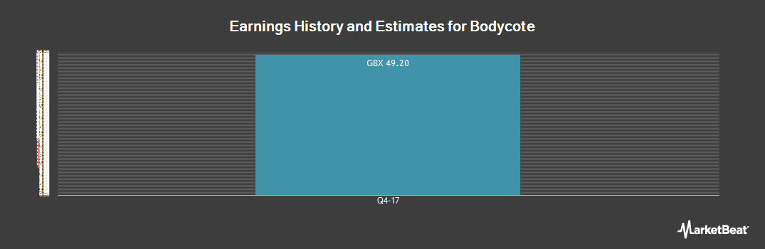 Earnings by Quarter for Bodycote (LON:BOY)