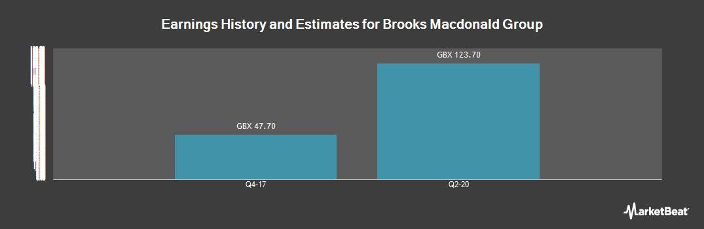 Earnings by Quarter for Brooks Macdonald Group (LON:BRK)