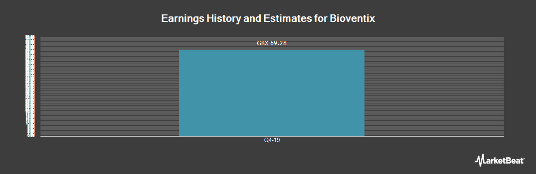 Earnings by Quarter for Bioventix PLC (LON:BVXP)
