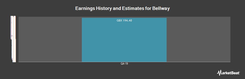 Earnings by Quarter for Bellway plc (LON:BWY)