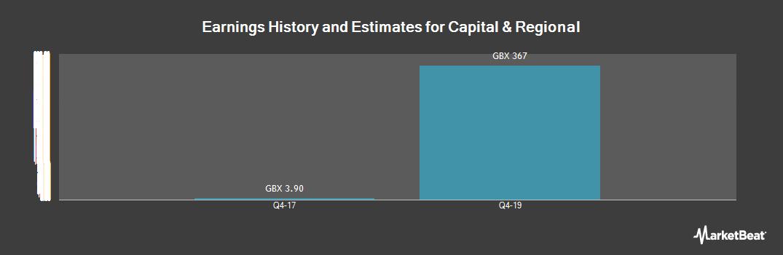 Earnings by Quarter for Capital & Regional (LON:CAL)