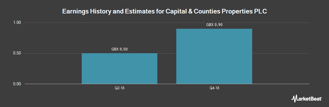 Earnings by Quarter for Capital & Counties Properties PLC (LON:CAPC)