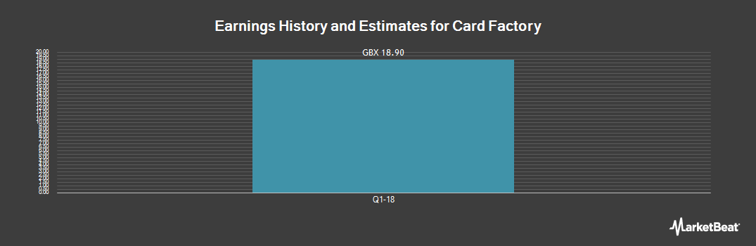 Earnings by Quarter for Card Factory PLC (LON:CARD)