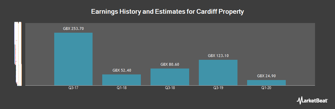 Earnings by Quarter for Cardiff Property (LON:CDFF)