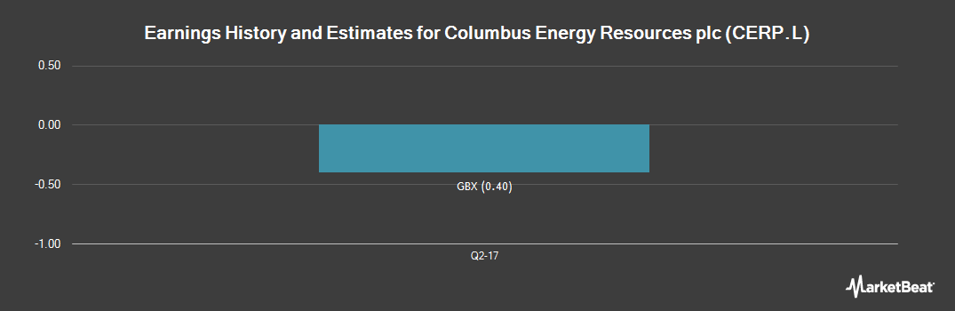 Earnings by Quarter for Columbus Energy Resources PLC (LON:CERP)