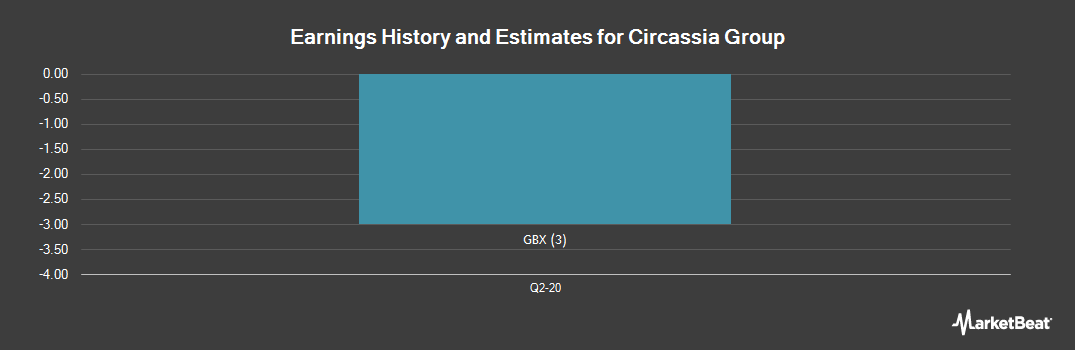Earnings by Quarter for Circassia Pharmaceuticals PLC (LON:CIR)