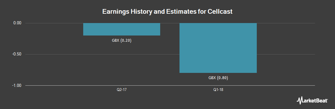 Earnings by Quarter for Cellcast (LON:CLTV)