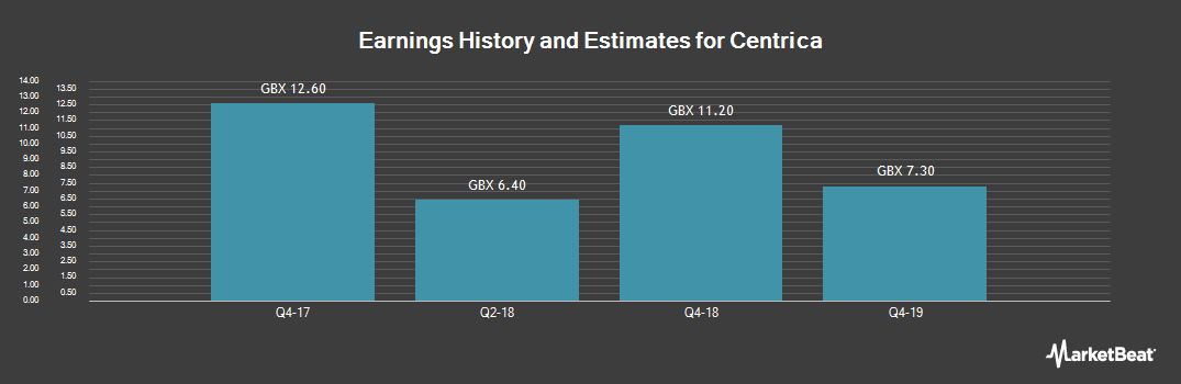 Earnings by Quarter for Centrica (LON:CNA)