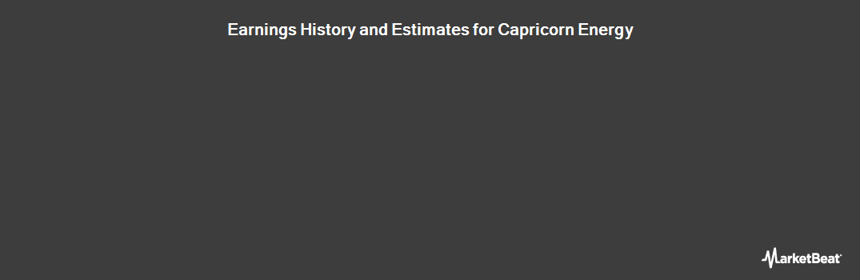 Earnings by Quarter for Cairn Energy PLC (LON:CNE)