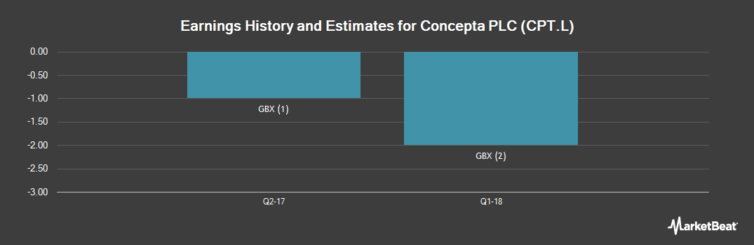 Earnings by Quarter for Concepta (LON:CPT)