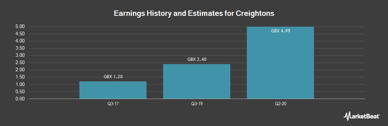 Earnings by Quarter for Creightons (LON:CRL)