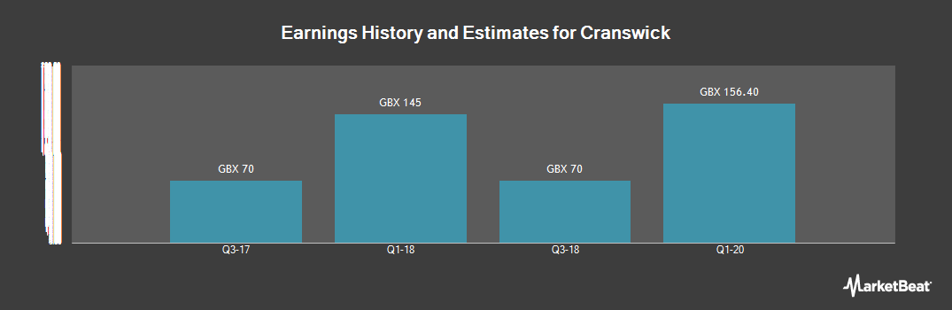 Earnings by Quarter for Cranswick (LON:CWK)