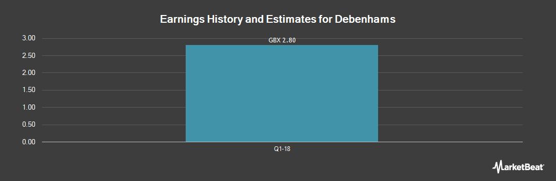 Earnings by Quarter for Debenhams (LON:DEB)
