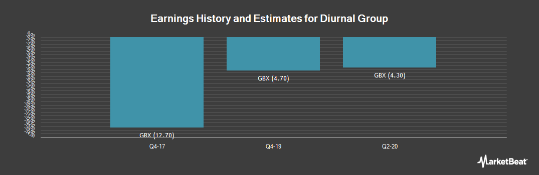 Earnings by Quarter for Diurnal Group (LON:DNL)