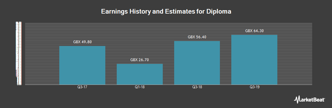 Earnings by Quarter for Diploma (LON:DPLM)