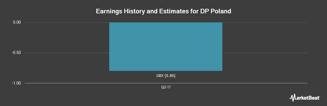 Earnings by Quarter for DP Poland Plc (LON:DPP)