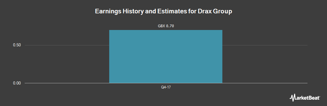Earnings by Quarter for Drax Group (LON:DRX)