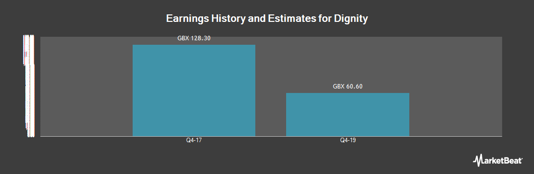 Earnings by Quarter for Dignity (LON:DTY)