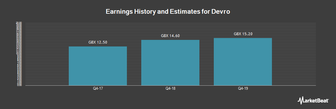 Earnings by Quarter for Devro (LON:DVO)