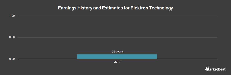 Earnings by Quarter for Elektron (LON:EKT)