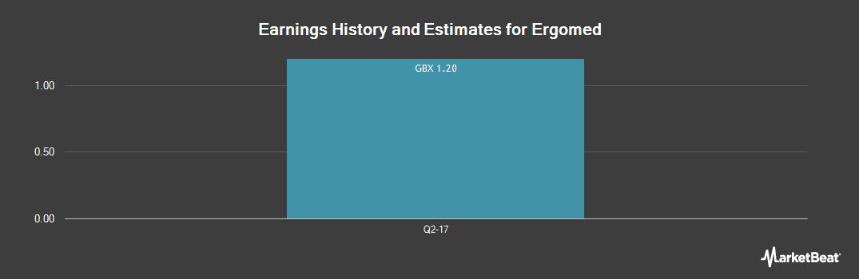 Earnings by Quarter for Ergomed (LON:ERGO)