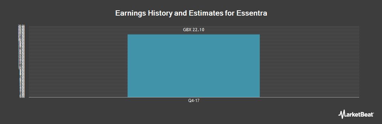 Earnings by Quarter for Essentra (LON:ESNT)