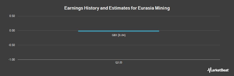 Earnings by Quarter for Eurasia Mining plc (LON:EUA)