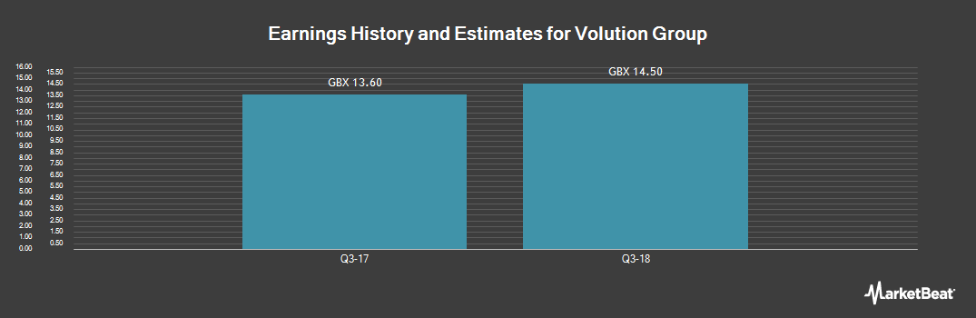 Earnings by Quarter for Volution Group (LON:FAN)