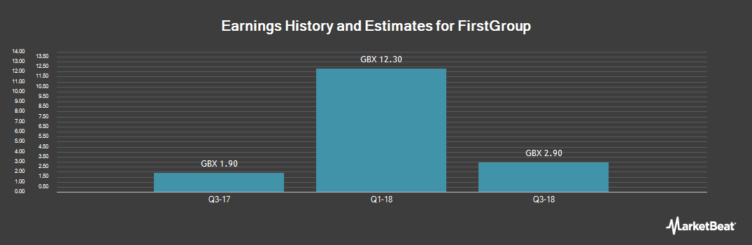 Earnings by Quarter for FirstGroup (LON:FGP)