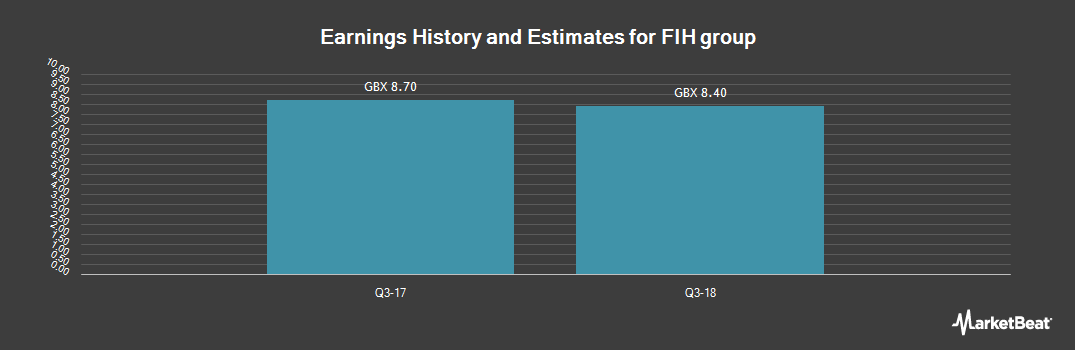 Earnings by Quarter for FIH group (LON:FIH)