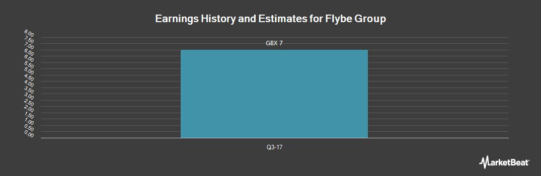 Earnings by Quarter for Flybe Group PLC (LON:FLYB)