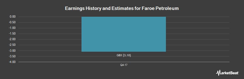 Earnings by Quarter for Faroe Petroleum (LON:FPM)