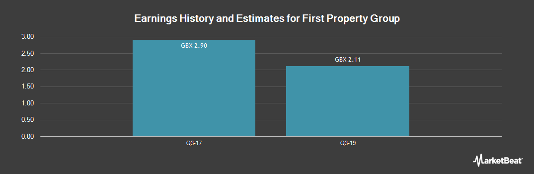 Earnings by Quarter for First Property Group (LON:FPO)