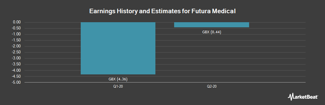 Earnings by Quarter for Futura Medical plc. (LON:FUM)