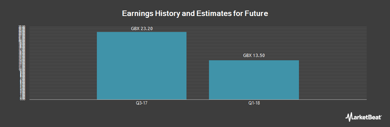 Earnings by Quarter for Future (LON:FUTR)