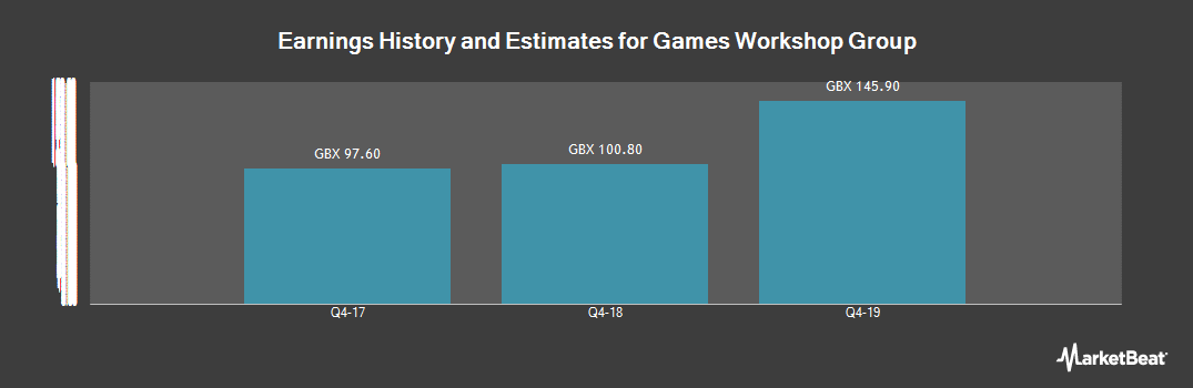 Earnings by Quarter for Games Workshop (LON:GAW)